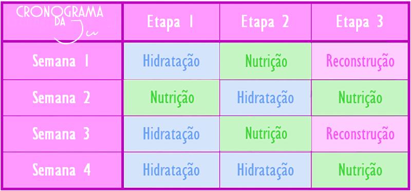 cronograma-capilar-comofazer